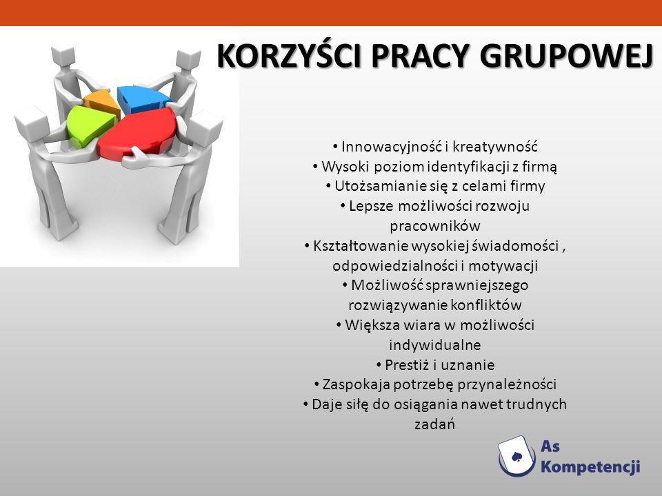 KORZYŚCI PRACY GRUPOWEJ Innowacyjność i kreatywność Wysoki poziom identyfikacji z firmą Utożsamianie się z celami firmy Lepsze możliwości rozwoju prac