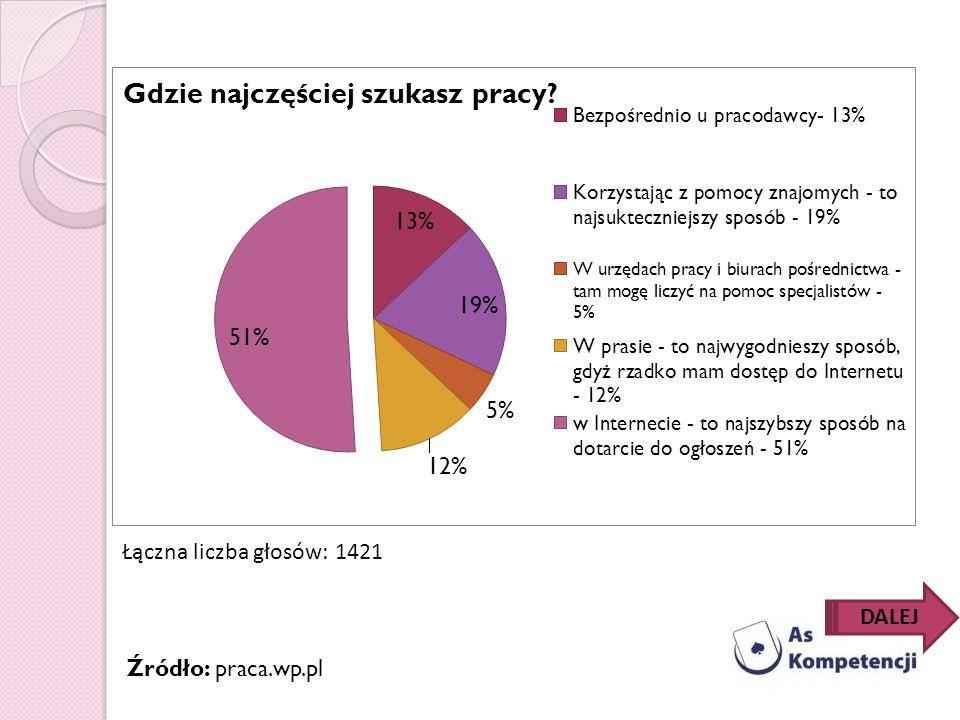 Źródło: praca.wp.pl Łączna liczba głosów: 1421