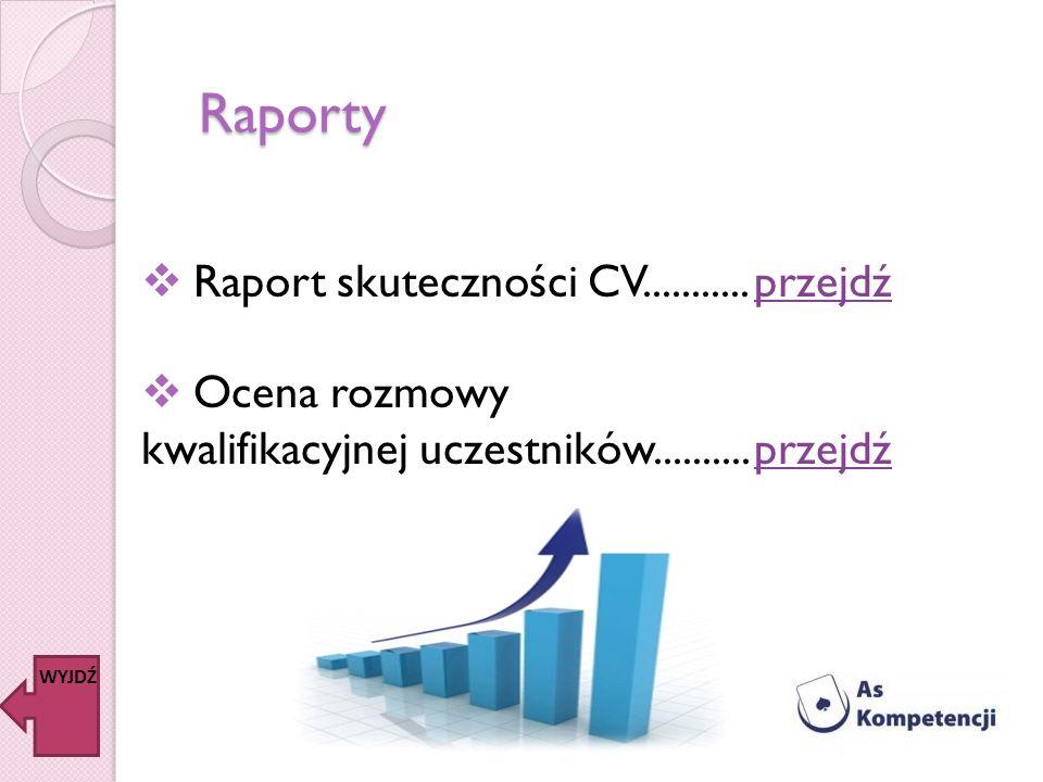 Raporty Raport skuteczności CV........... Ocena rozmowy kwalifikacyjnej uczestników.......... WYJDŹ przejdź