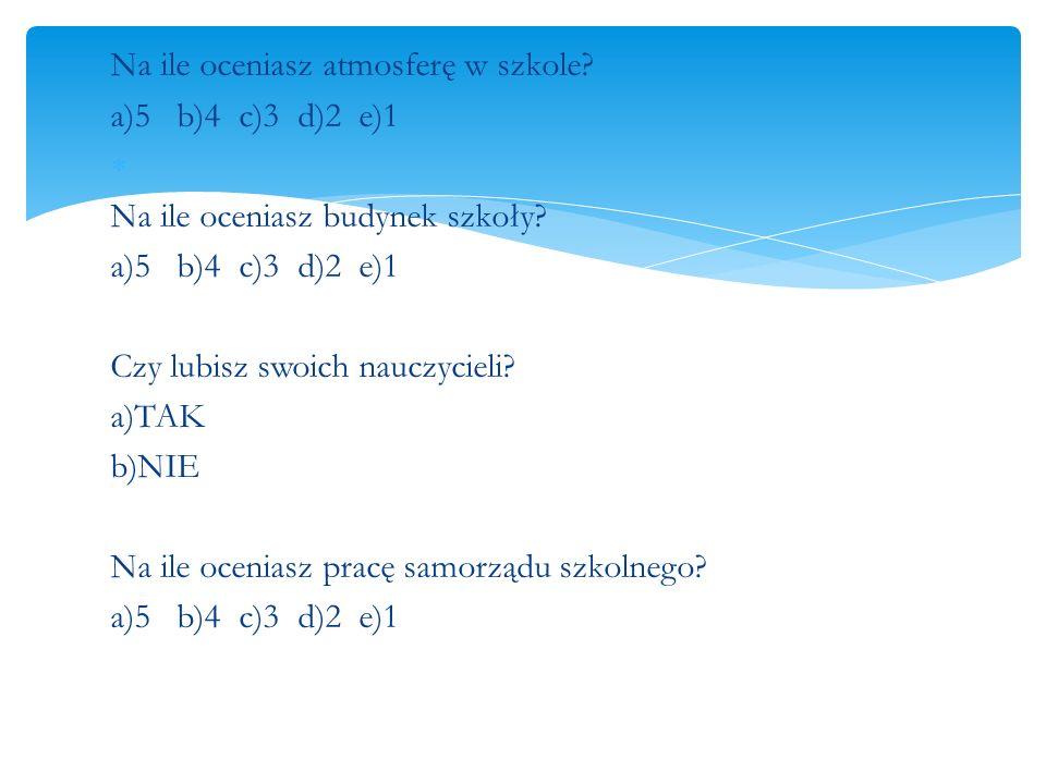Na ile oceniasz atmosferę w szkole? a)5 b)4 c)3 d)2 e)1 Na ile oceniasz budynek szkoły? a)5 b)4 c)3 d)2 e)1 Czy lubisz swoich nauczycieli? a)TAK b)NIE