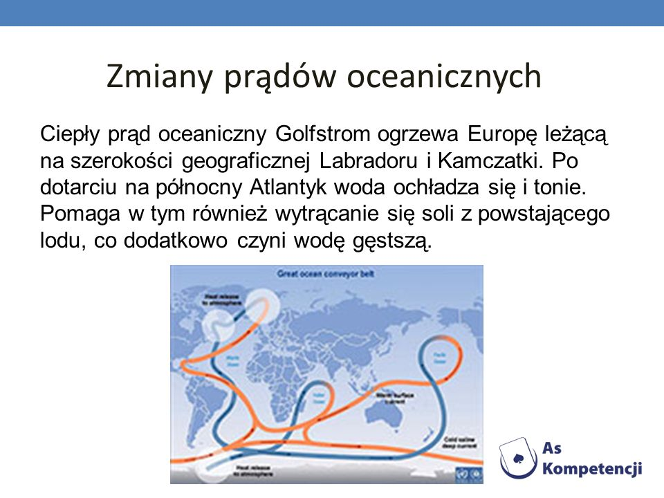 Zmiany prądów oceanicznych Ciepły prąd oceaniczny Golfstrom ogrzewa Europę leżącą na szerokości geograficznej Labradoru i Kamczatki. Po dotarciu na pó
