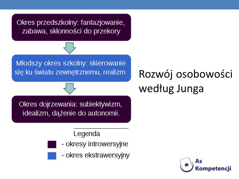 Rozwój osobowości według Junga