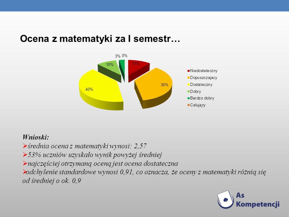 Ocena z matematyki za I semestr… Wnioski: średnia ocena z matematyki wynosi: 2,57 53% uczniów uzyskało wynik powyżej średniej najczęściej otrzymaną oc