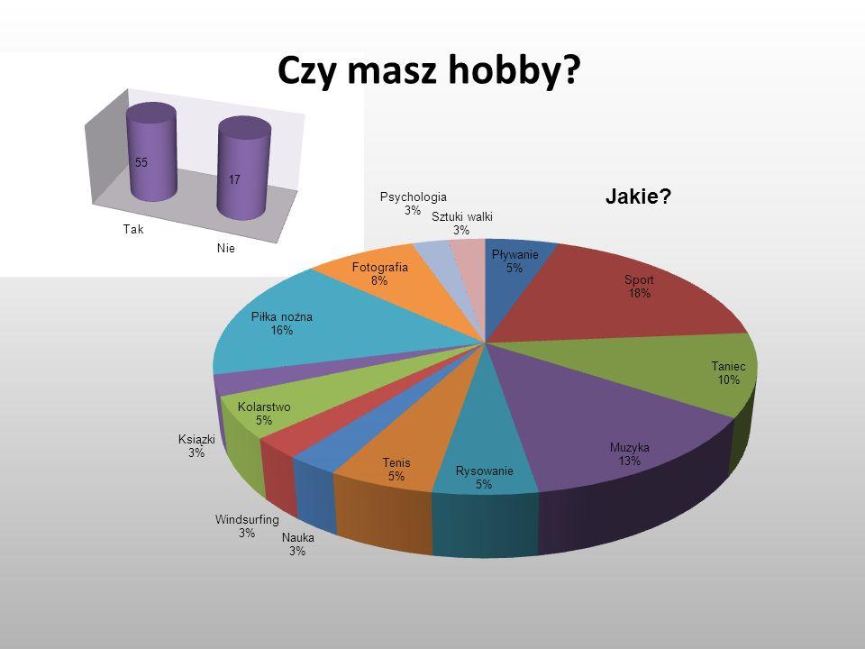 Czy masz hobby?