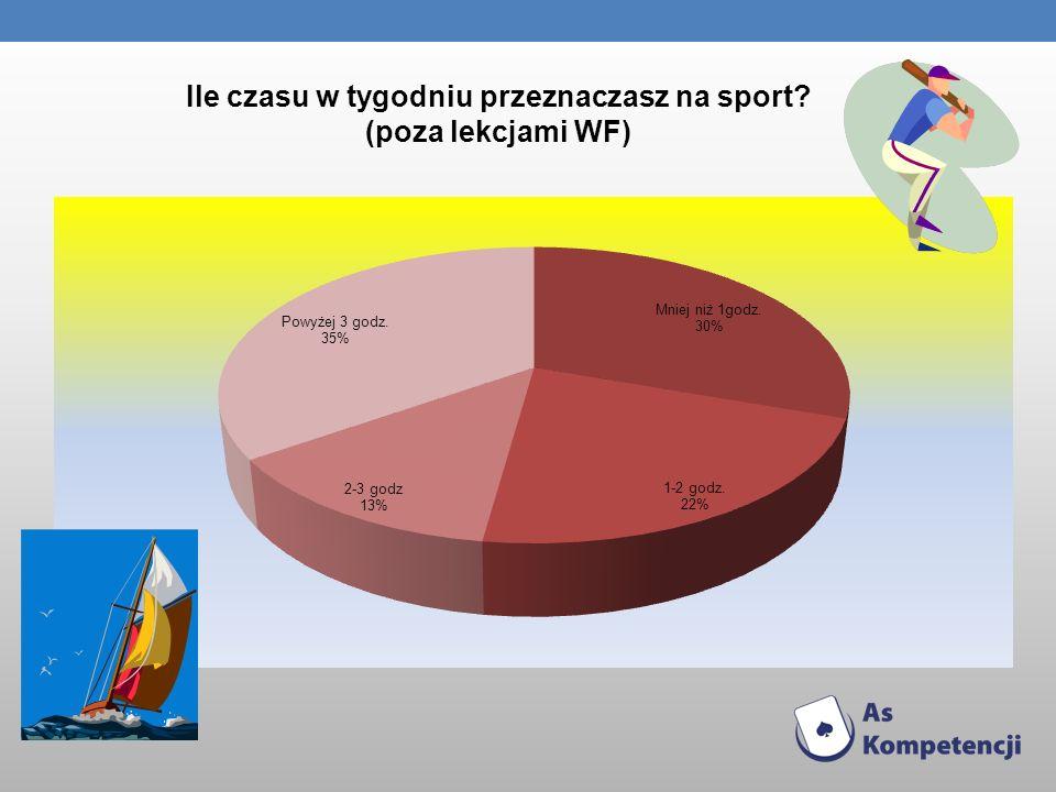 Ile czasu w tygodniu przeznaczasz na sport? (poza lekcjami WF)