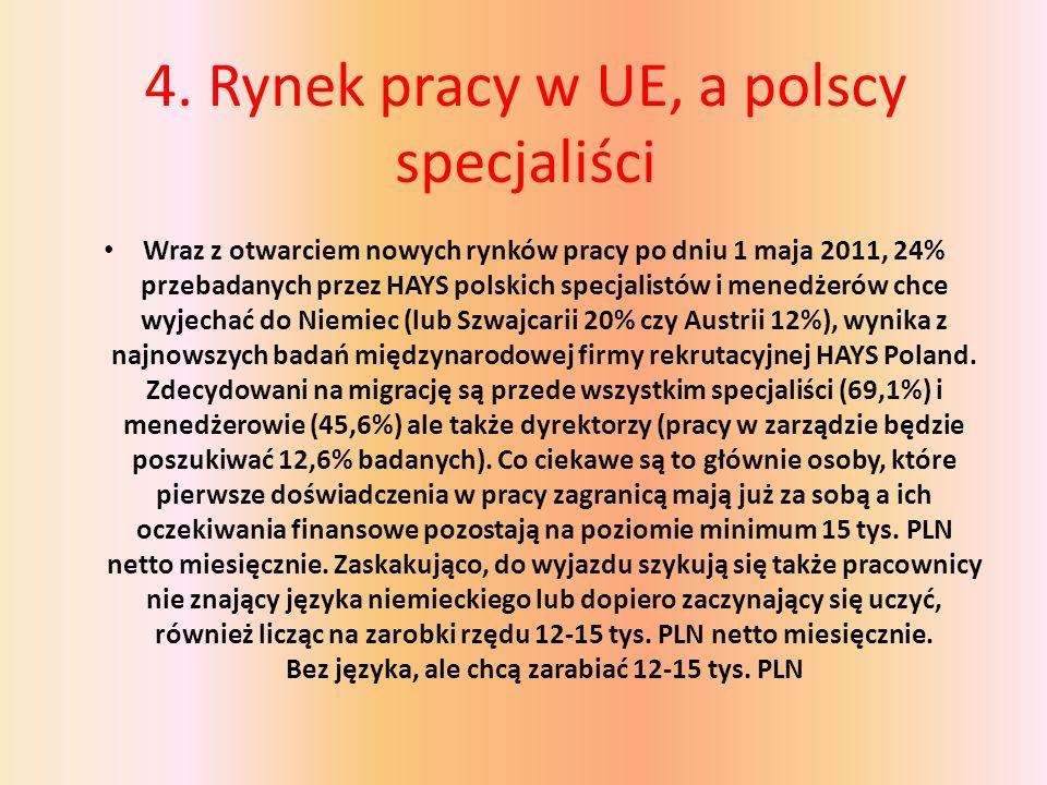 4. Rynek pracy w UE, a polscy specjaliści Wraz z otwarciem nowych rynków pracy po dniu 1 maja 2011, 24% przebadanych przez HAYS polskich specjalistów