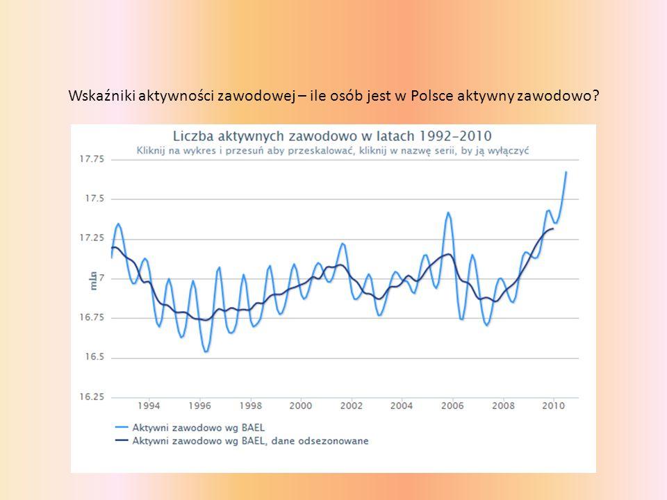 Wskaźniki aktywności zawodowej – ile osób jest w Polsce aktywny zawodowo