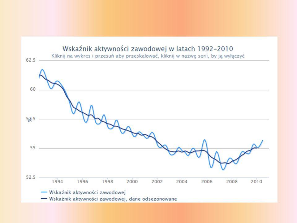 Z powyższych wykresów wynika że w współcześnie w Polsce pracuje około 55% populacji w wieku produkcyjnym a z ostatnich danych GUS bezrobocie sięga 12 % jakie są tego przyczyny.