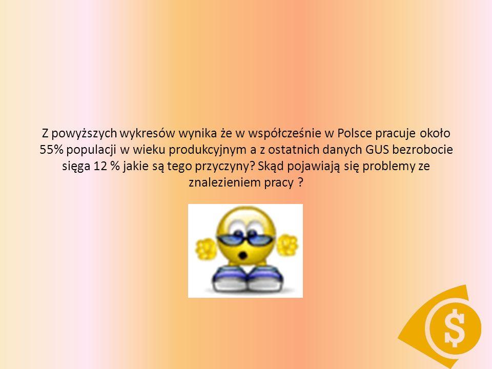 Poziom bezrobocia w Polsce w okresie 14 lat