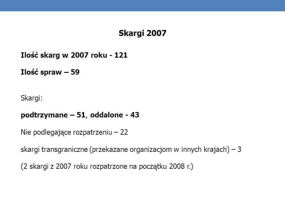 Ilość skarg w 2007 roku - 121 Ilość spraw – 59 Skargi: podtrzymane – 51, oddalone - 43 Nie podlegające rozpatrzeniu – 22 skargi transgraniczne (przekazane organizacjom w innych krajach) – 3 (2 skargi z 2007 roku rozpatrzone na początku 2008 r.) Skargi 2007