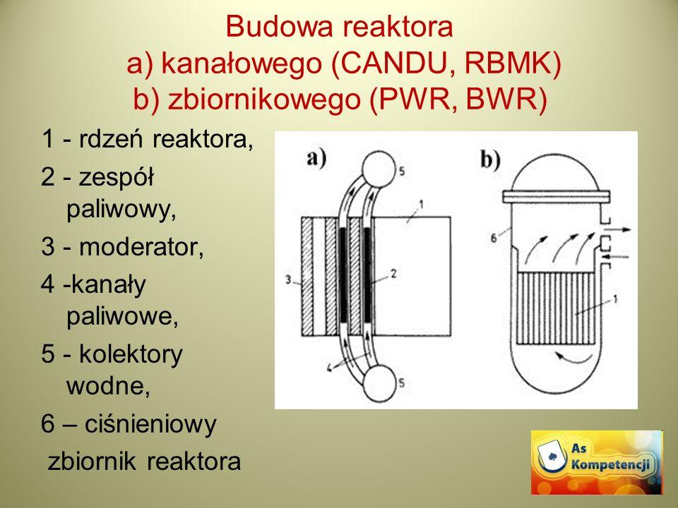 Budowa reaktora a) kanałowego (CANDU, RBMK) b) zbiornikowego (PWR, BWR) 1 - rdzeń reaktora, 2 - zespół paliwowy, 3 - moderator, 4 -kanały paliwowe, 5