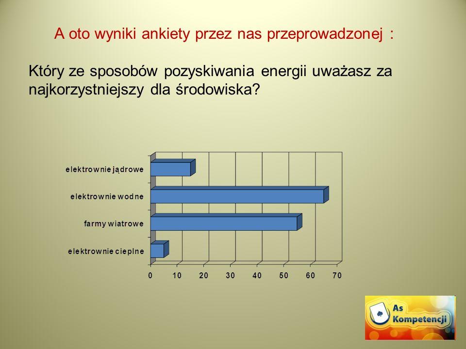 A oto wyniki ankiety przez nas przeprowadzonej : Który ze sposobów pozyskiwania energii uważasz za najkorzystniejszy dla środowiska?