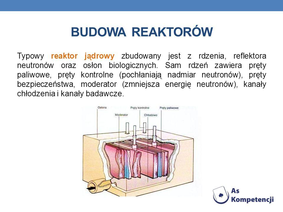 BUDOWA REAKTORÓW Typowy reaktor jądrowy zbudowany jest z rdzenia, reflektora neutronów oraz osłon biologicznych.