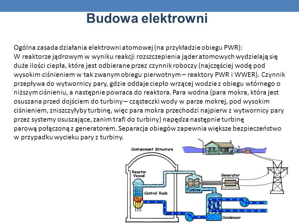 Budowa elektrowni Ogólna zasada działania elektrowni atomowej (na przykładzie obiegu PWR): W reaktorze jądrowym w wyniku reakcji rozszczepienia jąder atomowych wydzielają się duże ilości ciepła, które jest odbierane przez czynnik roboczy (najczęściej wodę pod wysokim ciśnieniem w tak zwanym obiegu pierwotnym – reaktory PWR i WWER).