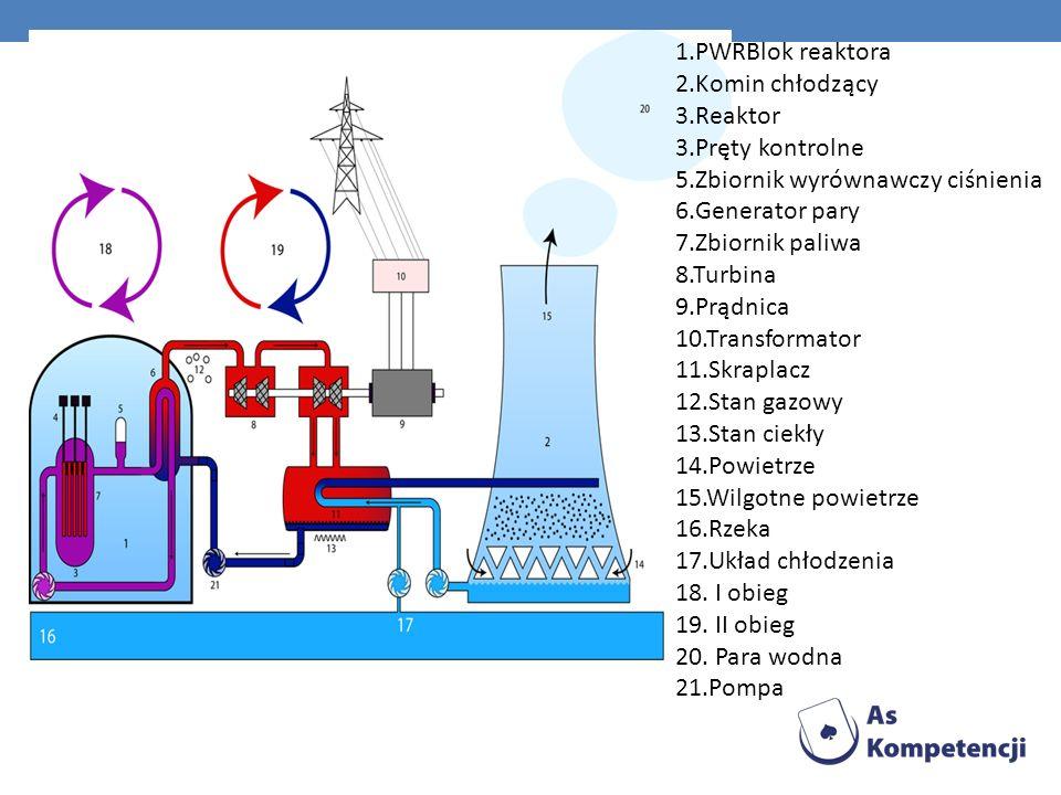 1.PWRBlok reaktora 2.Komin chłodzący 3.Reaktor 3.Pręty kontrolne 5.Zbiornik wyrównawczy ciśnienia 6.Generator pary 7.Zbiornik paliwa 8.Turbina 9.Prądnica 10.Transformator 11.Skraplacz 12.Stan gazowy 13.Stan ciekły 14.Powietrze 15.Wilgotne powietrze 16.Rzeka 17.Układ chłodzenia 18.
