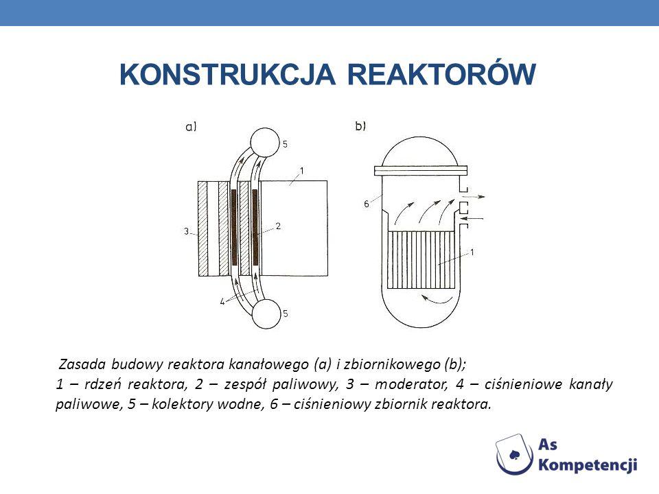 KONSTRUKCJA REAKTORÓW Zasada budowy reaktora kanałowego (a) i zbiornikowego (b); 1 – rdzeń reaktora, 2 – zespół paliwowy, 3 – moderator, 4 – ciśnieniowe kanały paliwowe, 5 – kolektory wodne, 6 – ciśnieniowy zbiornik reaktora.