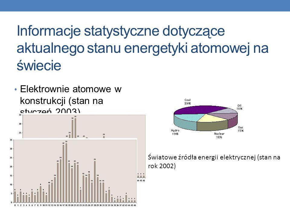 Informacje statystyczne dotyczące aktualnego stanu energetyki atomowej na świecie Elektrownie atomowe w konstrukcji (stan na styczeń 2003) Światowe źródła energii elektrycznej (stan na rok 2002)