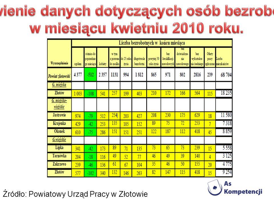 Źródło: Powiatowy Urząd Pracy w Złotowie