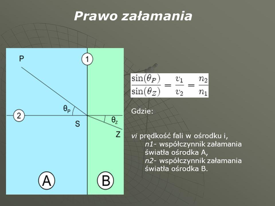 Gdzie: vi prędkość fali w ośrodku i, n1- współczynnik załamania światła ośrodka A, n2- współczynnik załamania światła ośrodka B. Prawo załamania