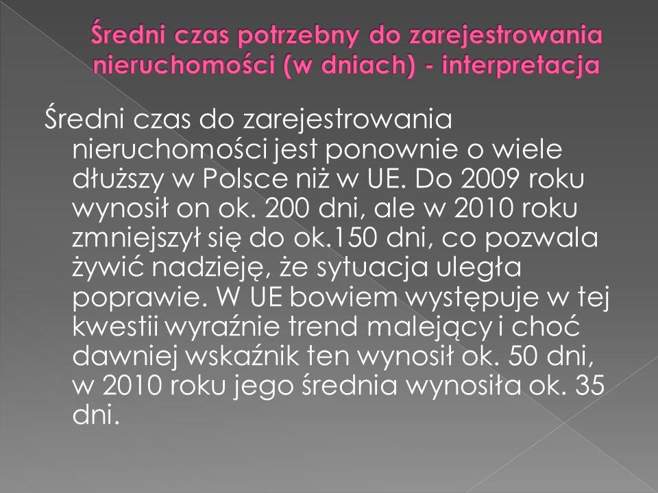 Średni czas do zarejestrowania nieruchomości jest ponownie o wiele dłuższy w Polsce niż w UE.