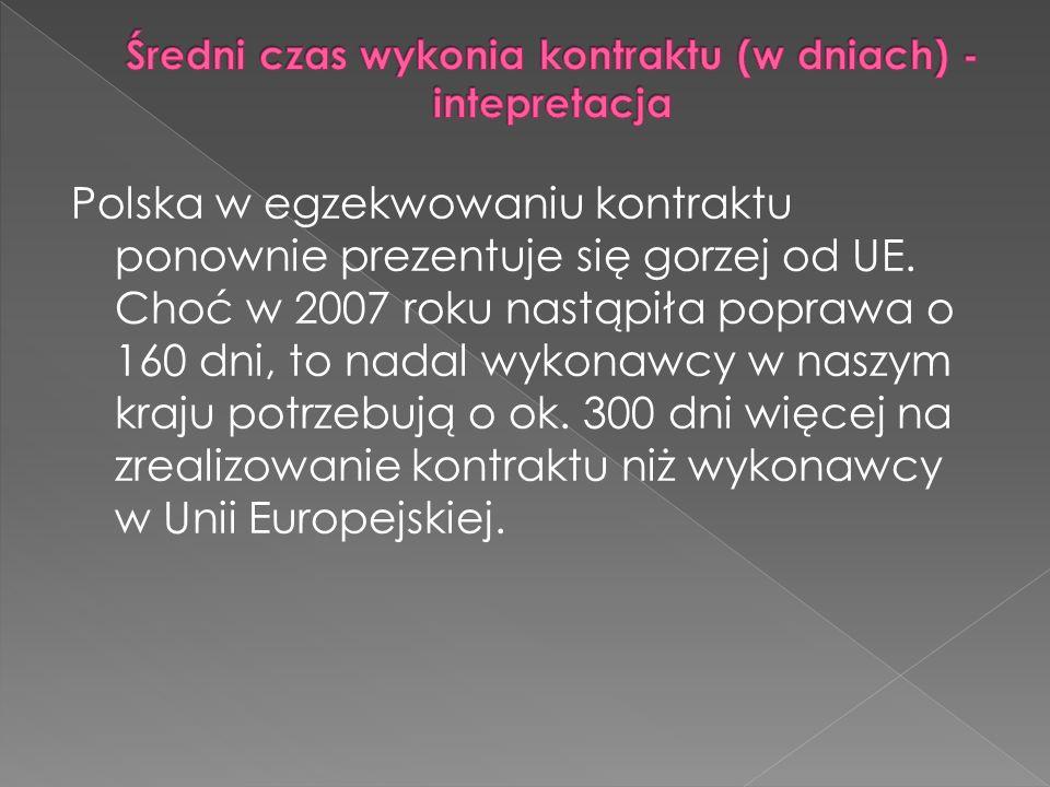Polska w egzekwowaniu kontraktu ponownie prezentuje się gorzej od UE.