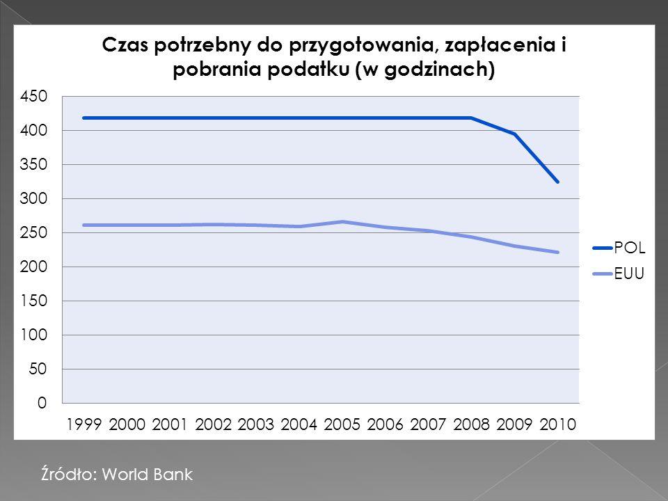 Źródło: World Bank