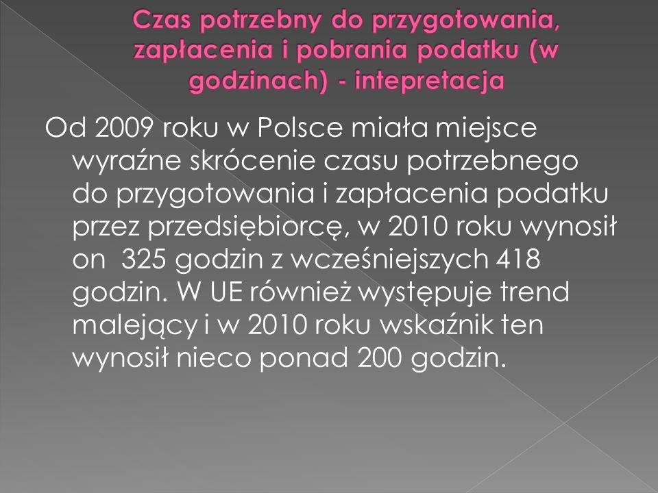 Od 2009 roku w Polsce miała miejsce wyraźne skrócenie czasu potrzebnego do przygotowania i zapłacenia podatku przez przedsiębiorcę, w 2010 roku wynosił on 325 godzin z wcześniejszych 418 godzin.