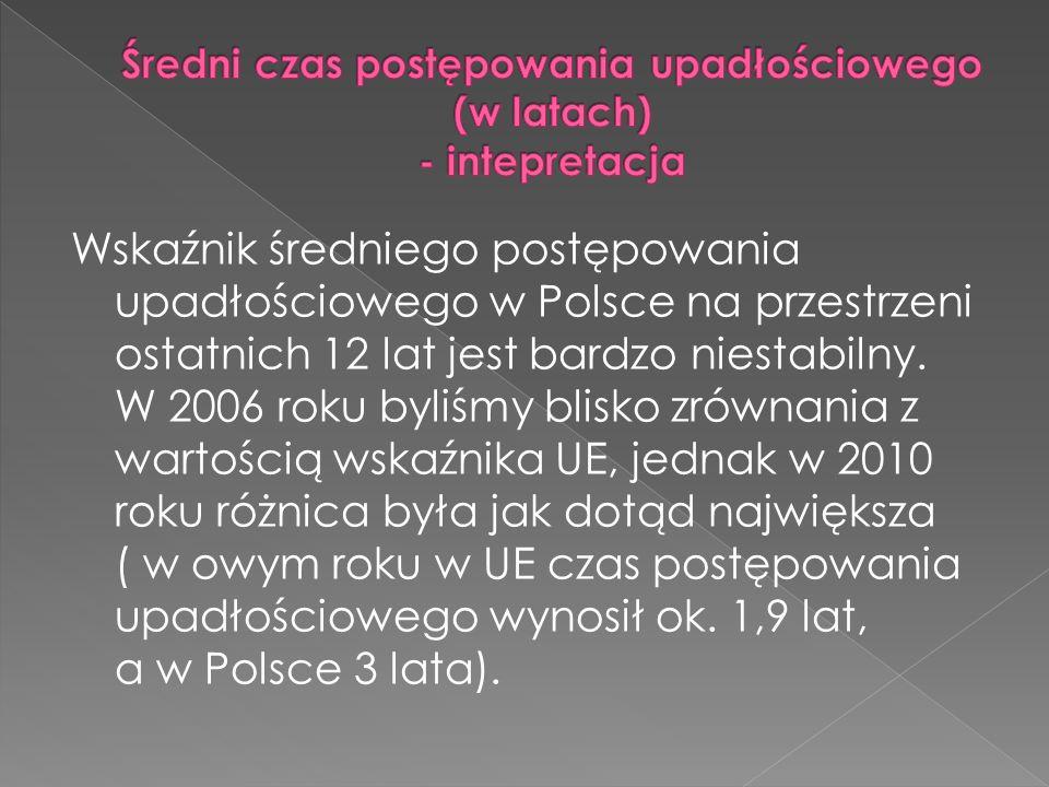 Wskaźnik średniego postępowania upadłościowego w Polsce na przestrzeni ostatnich 12 lat jest bardzo niestabilny.