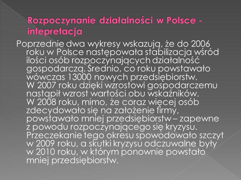 Poprzednie dwa wykresy wskazują, że do 2006 roku w Polsce następowała stabilizacja wśród ilości osób rozpoczynających działalność gospodarczą.