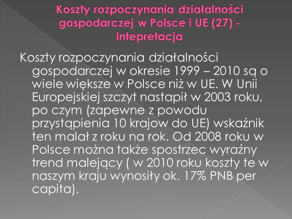 Koszty rozpoczynania działalności gospodarczej w okresie 1999 – 2010 są o wiele większe w Polsce niż w UE.