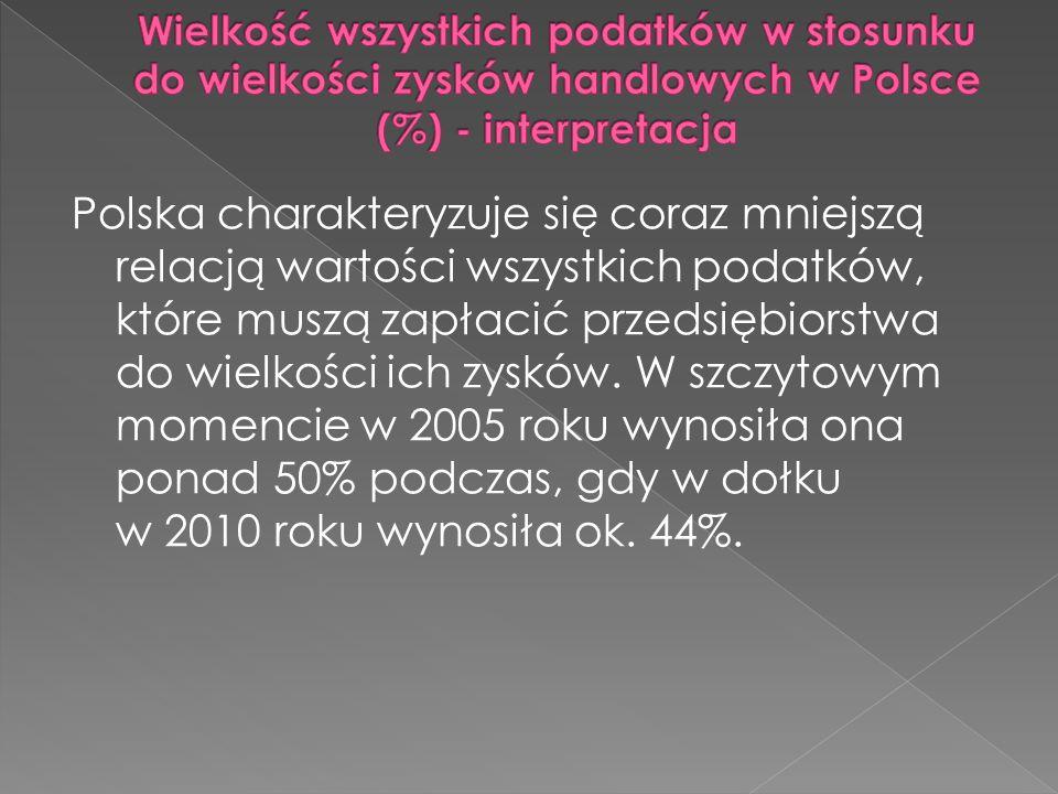 Polska charakteryzuje się coraz mniejszą relacją wartości wszystkich podatków, które muszą zapłacić przedsiębiorstwa do wielkości ich zysków.