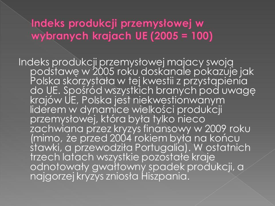Indeks produkcji przemysłowej majacy swoją podstawę w 2005 roku doskanale pokazuje jak Polska skorzystała w tej kwestii z przystąpienia do UE.