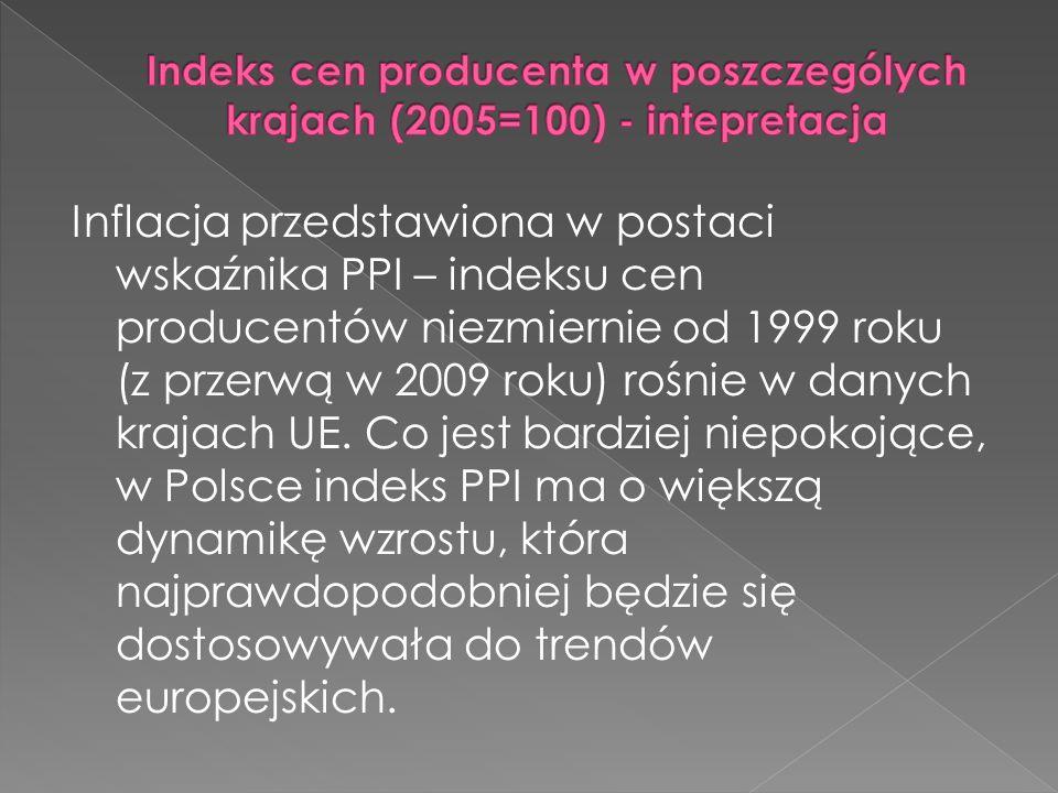 Inflacja przedstawiona w postaci wskaźnika PPI – indeksu cen producentów niezmiernie od 1999 roku (z przerwą w 2009 roku) rośnie w danych krajach UE.