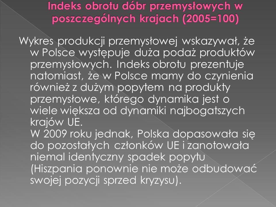 Wykres produkcji przemysłowej wskazywał, że w Polsce występuje duża podaż produktów przemysłowych.