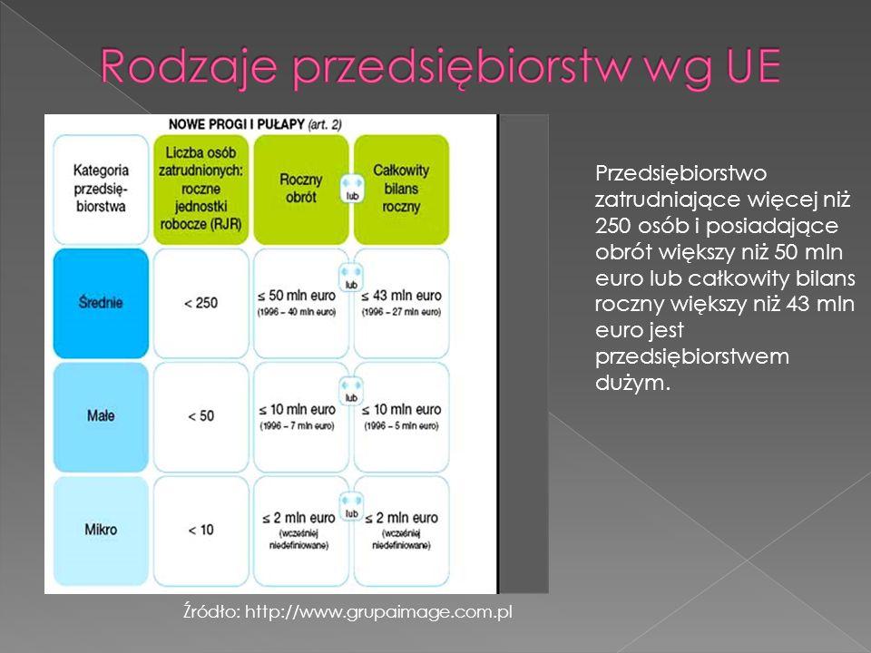 Źródło: http://www.grupaimage.com.pl Przedsiębiorstwo zatrudniające więcej niż 250 osób i posiadające obrót większy niż 50 mln euro lub całkowity bilans roczny większy niż 43 mln euro jest przedsiębiorstwem dużym.