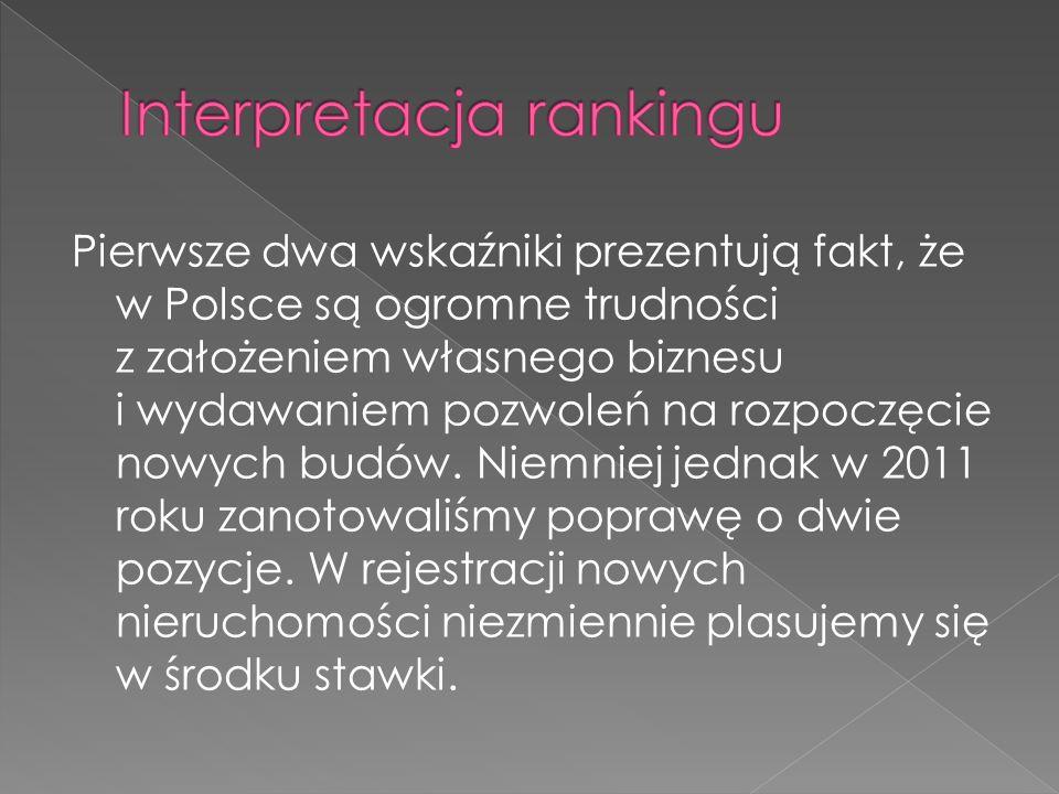 Pierwsze dwa wskaźniki prezentują fakt, że w Polsce są ogromne trudności z założeniem własnego biznesu i wydawaniem pozwoleń na rozpoczęcie nowych budów.