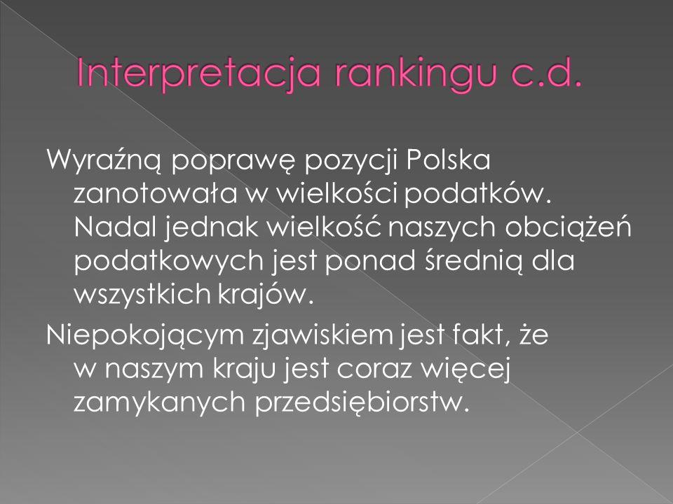 Wyraźną poprawę pozycji Polska zanotowała w wielkości podatków.