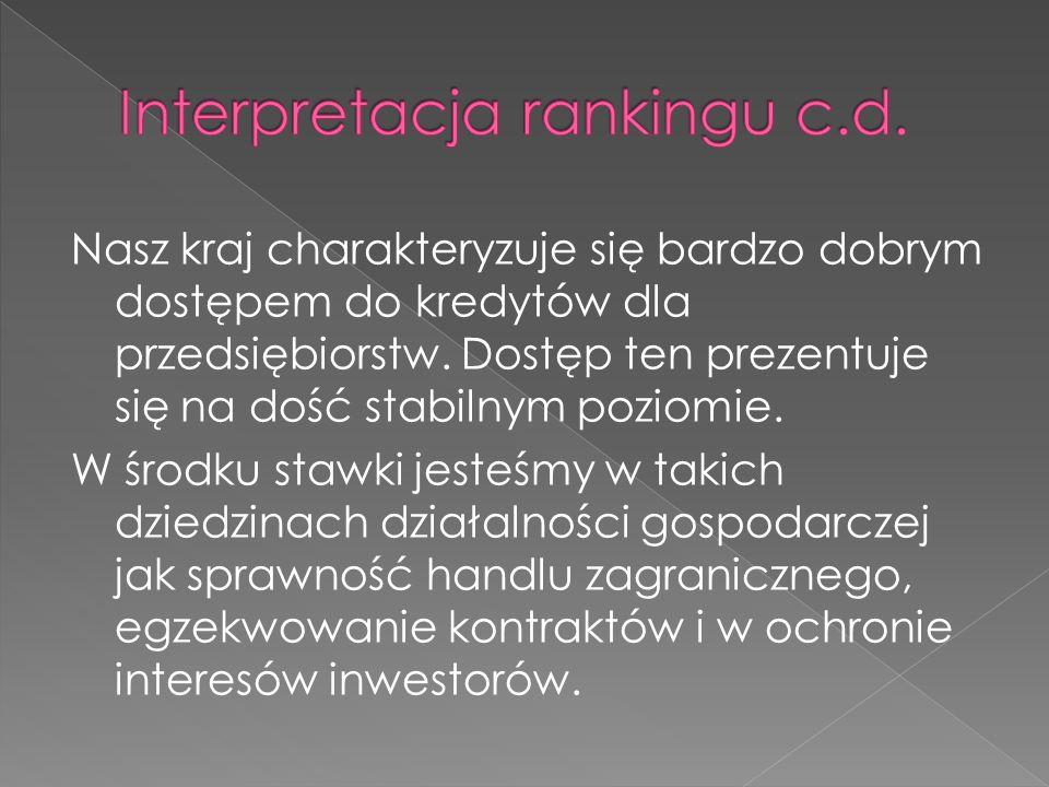 Nasz kraj charakteryzuje się bardzo dobrym dostępem do kredytów dla przedsiębiorstw.