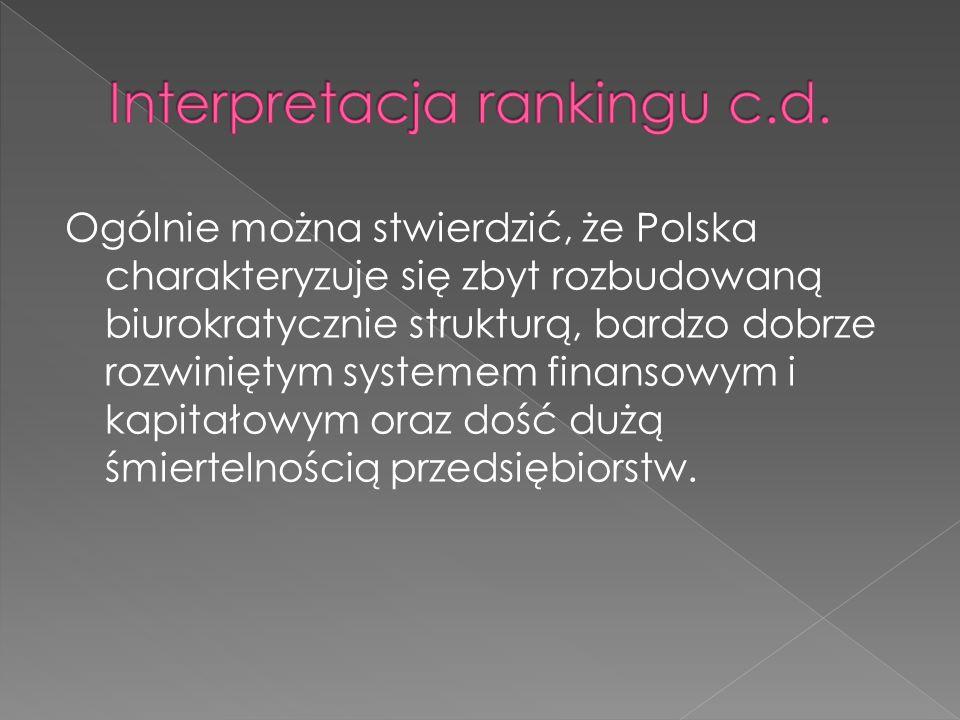 Ogólnie można stwierdzić, że Polska charakteryzuje się zbyt rozbudowaną biurokratycznie strukturą, bardzo dobrze rozwiniętym systemem finansowym i kapitałowym oraz dość dużą śmiertelnością przedsiębiorstw.