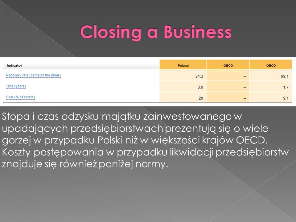 Stopa i czas odzysku majątku zainwestowanego w upadających przedsiębiorstwach prezentują się o wiele gorzej w przypadku Polski niż w większości krajów OECD.