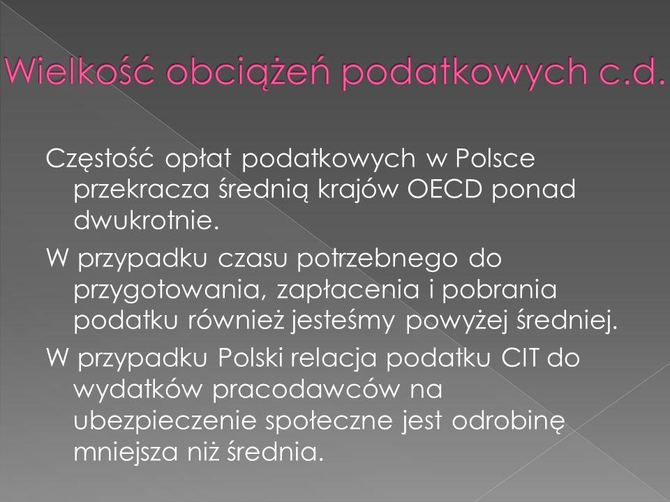 Częstość opłat podatkowych w Polsce przekracza średnią krajów OECD ponad dwukrotnie.