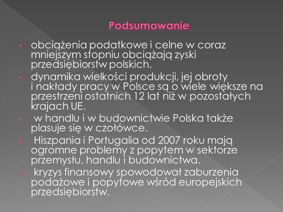 obciążenia podatkowe i celne w coraz mniejszym stopniu obciążają zyski przedsiębiorstw polskich.