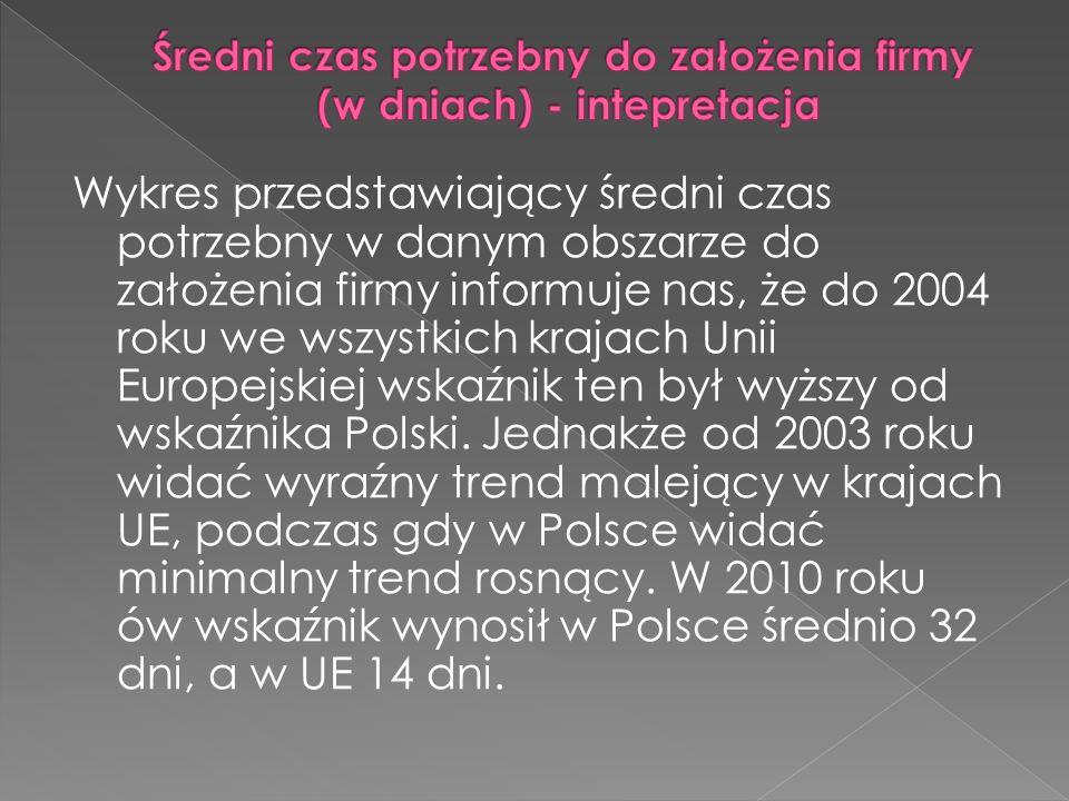 Wykres przedstawiający średni czas potrzebny w danym obszarze do założenia firmy informuje nas, że do 2004 roku we wszystkich krajach Unii Europejskiej wskaźnik ten był wyższy od wskaźnika Polski.