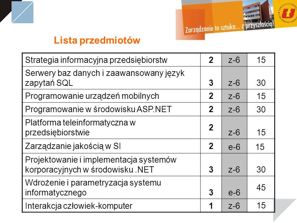 Lista przedmiotów Strategia informacyjna przedsiębiorstw2z-615 Serwery baz danych i zaawansowany język zapytań SQL3z-630 Programowanie urządzeń mobilnych2 z-615 Programowanie w środowisku ASP.NET2 z-630 Platforma teleinformatyczna w przedsiębiorstwie 2 z-615 Zarządzanie jakością w SI2 e-6e-615 Projektowanie i implementacja systemów korporacyjnych w środowisku.NET3z-630 Wdrożenie i parametryzacja systemu informatycznego3e-6e-6 4545 Interakcja człowiek-komputer1z-6 15