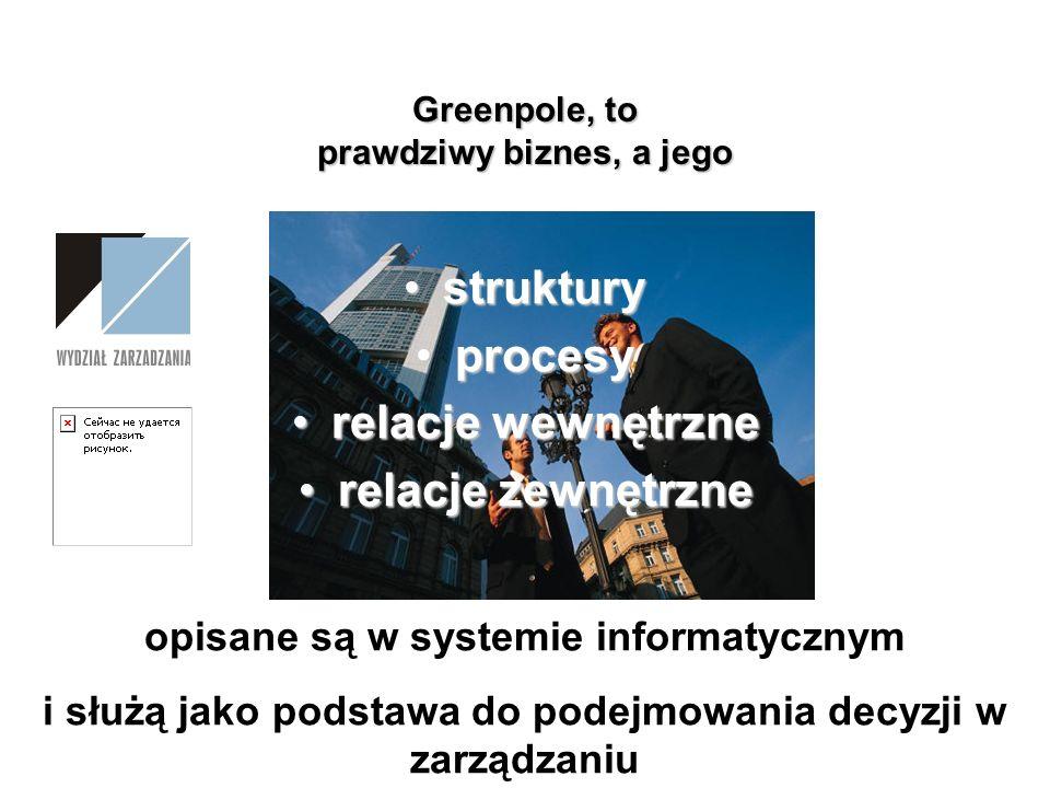 Greenpole, to prawdziwy biznes, a jego strukturystruktury procesyprocesy relacje wewnętrznerelacje wewnętrzne relacje zewnętrznerelacje zewnętrzne opi