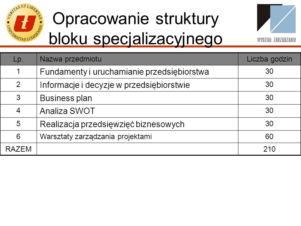 Opracowanie struktury bloku specjalizacyjnego Lp.Nazwa przedmiotuLiczba godzin 1 Fundamenty i uruchamianie przedsiębiorstwa 30 2 Informacje i decyzje