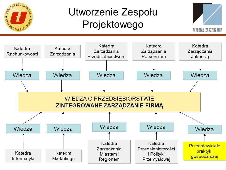 Utworzenie Zespołu Projektowego Katedra Informatyki Katedra Marketingu Katedra Zarządzania Miastem i Regionem Katedra Przedsiębiorczości i Polityki Pr