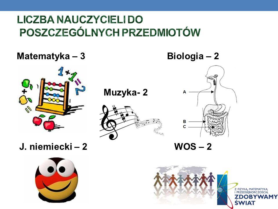 Matematyka – 3 Biologia – 2 Muzyka- 2 J. niemiecki – 2 WOS – 2