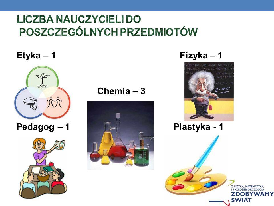 Etyka – 1 Fizyka – 1 Chemia – 3 Pedagog – 1 Plastyka - 1