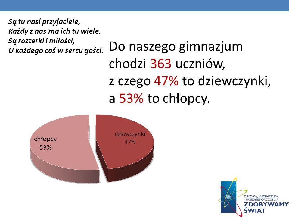 Do naszego gimnazjum chodzi 363 uczniów, z czego 47% to dziewczynki, a 53% to chłopcy.